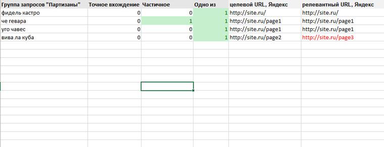 Карта релевантности сайта пример